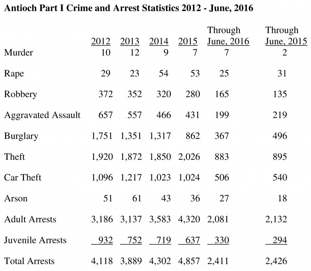 Antioch_Part_I_Crime_and_Arrest_Statistics_2012-Ju