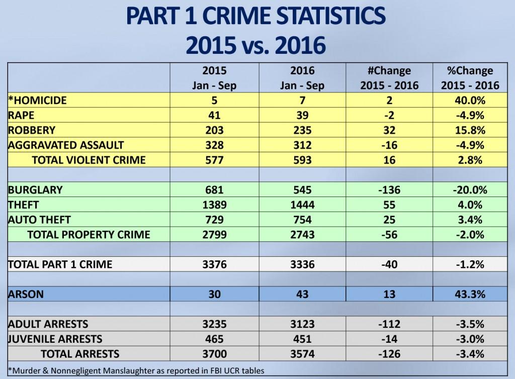 chiefs-2016q3-report-part-1-crime-stats