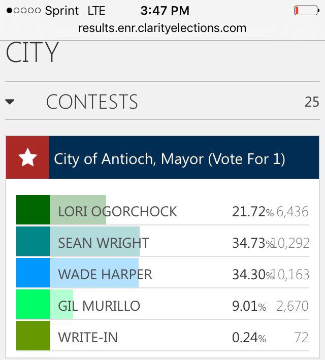 election-results-11-18-16-347-pm