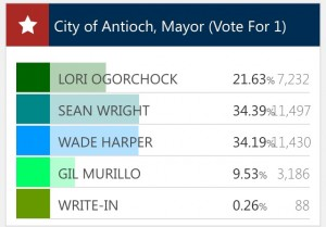 The final election results in the race for Mayor of Antioch, posted on the County Elections website at 6:29 p.m., Saturday, December 3, 2016.